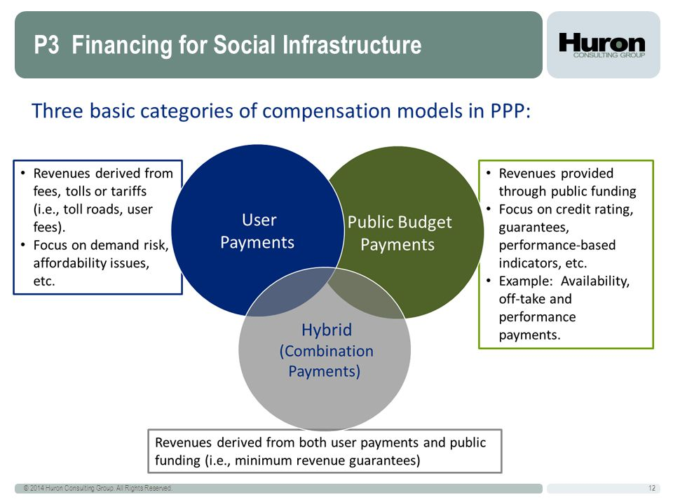 P3 Financing for Social Infrastructure 12 © 2014 Huron Consulting Group. All Rights Reserved. 12