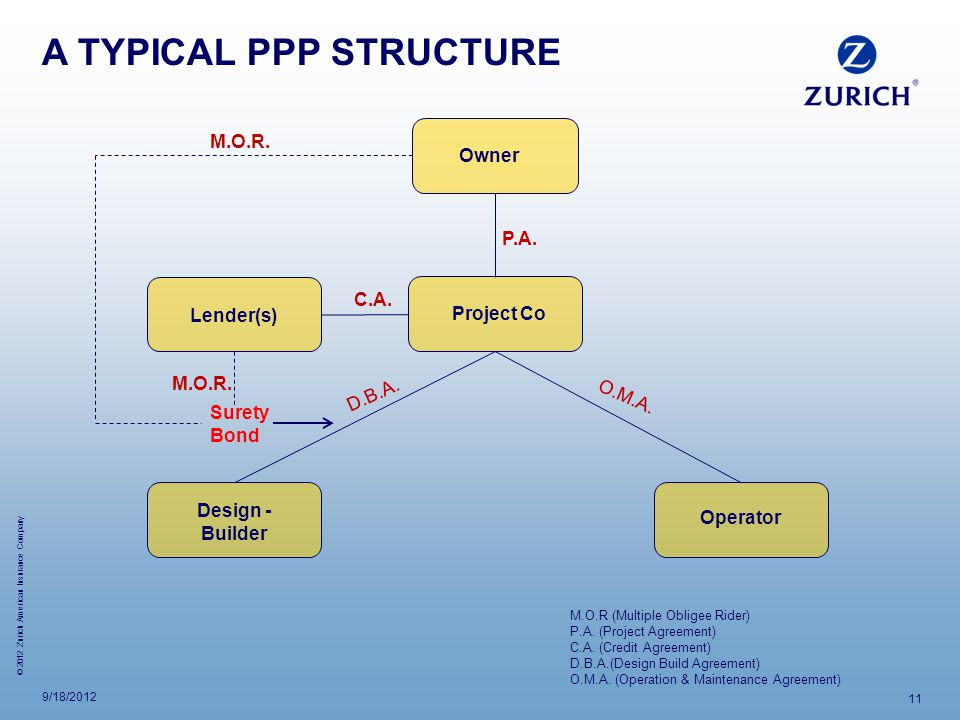 © 2012 Zurich American Insurance Company 9/18/2012 11 A TYPICAL PPP STRUCTURE Owner Project Co Design - Builder D.B.A.