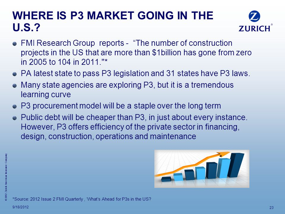 © 2012 Zurich American Insurance Company WHERE IS P3 MARKET GOING IN THE U.S..