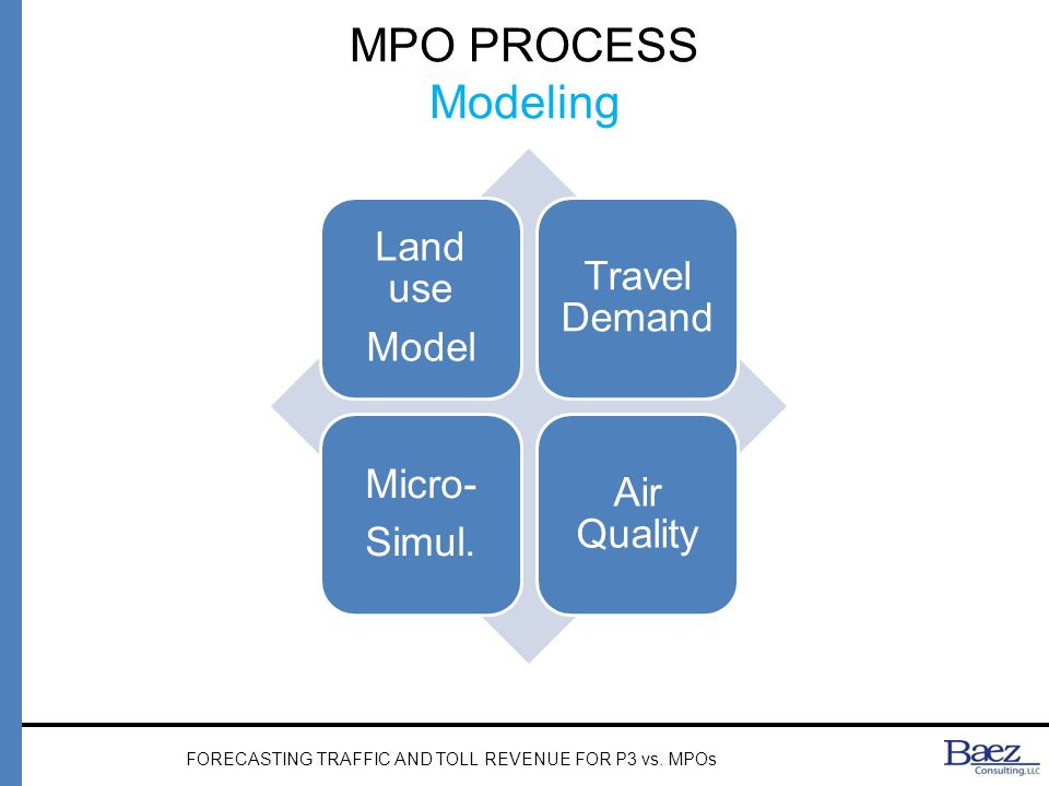 MPO PROCESS Modeling Land use Model Travel Demand Micro- Simul.