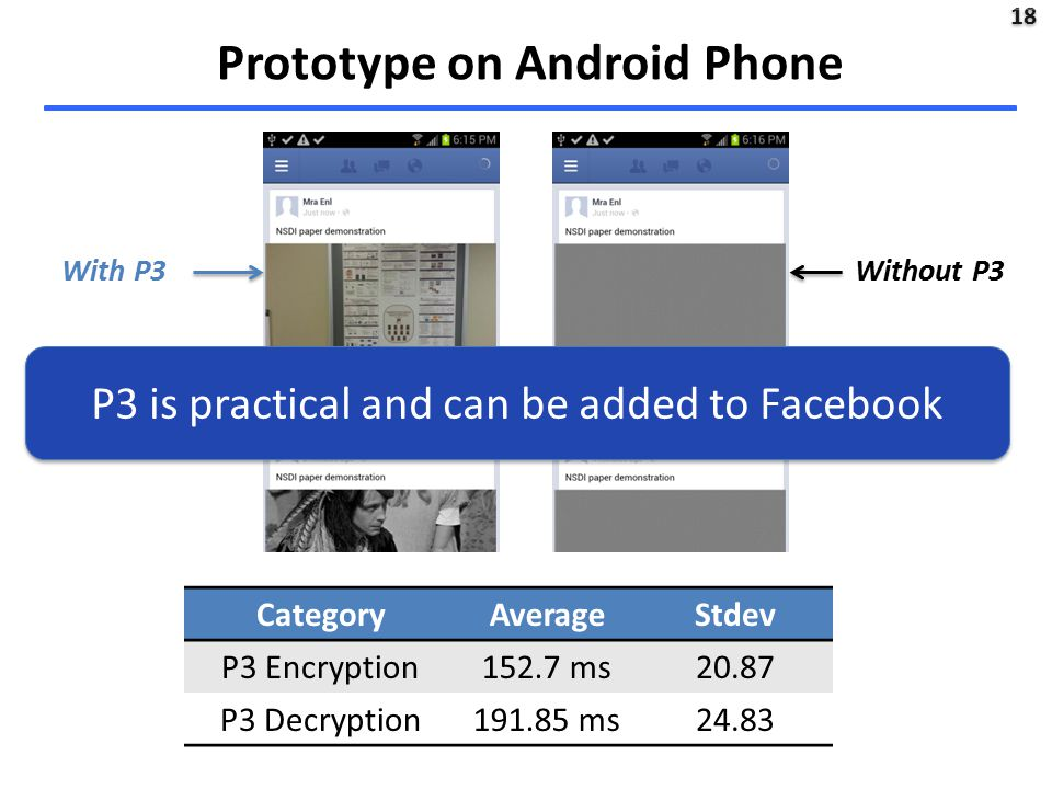 18 Prototype on Android Phone CategoryAverageStdev P3 Encryption152.7 ms20.87 P3 Decryption191.85 ms24.83 With P3Without P3 P3 is practical and can be