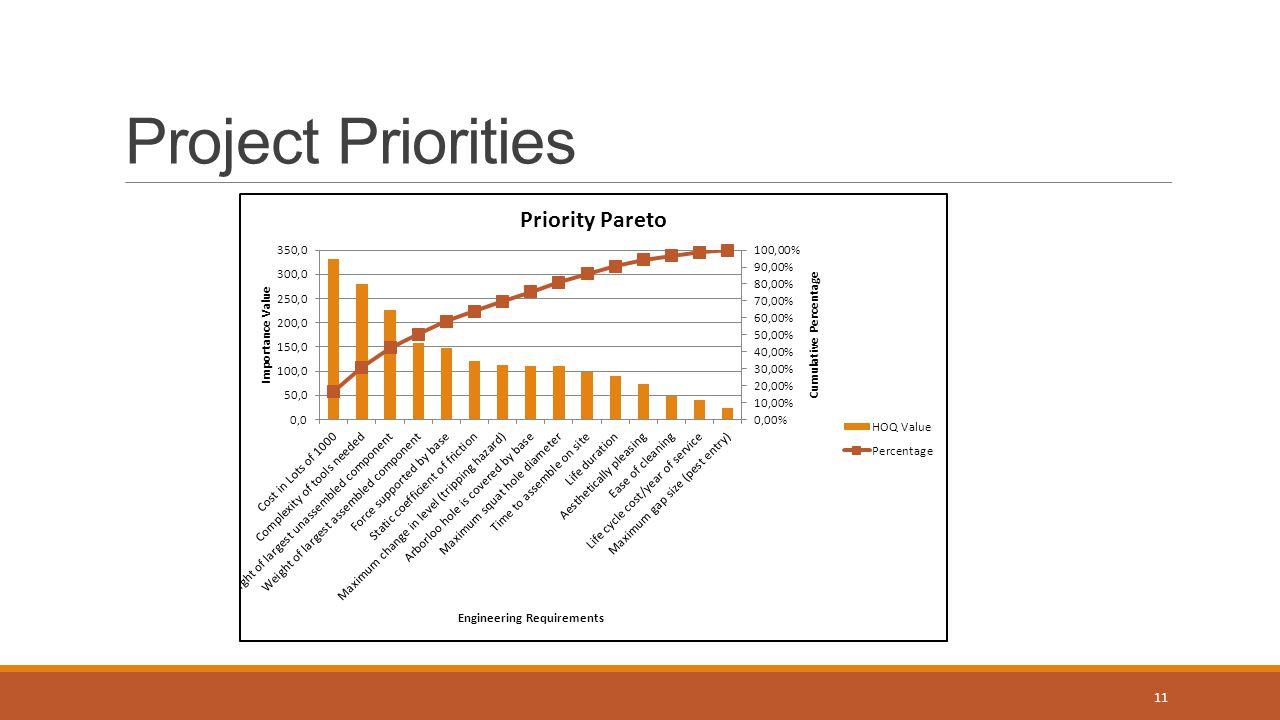 Project Priorities 11
