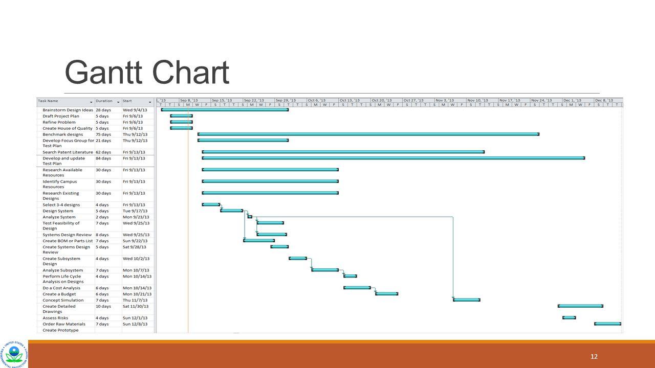 Gantt Chart 12