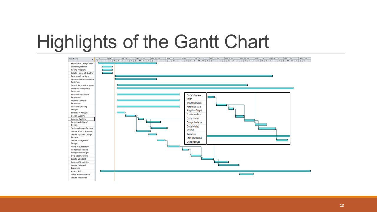 Highlights of the Gantt Chart 13
