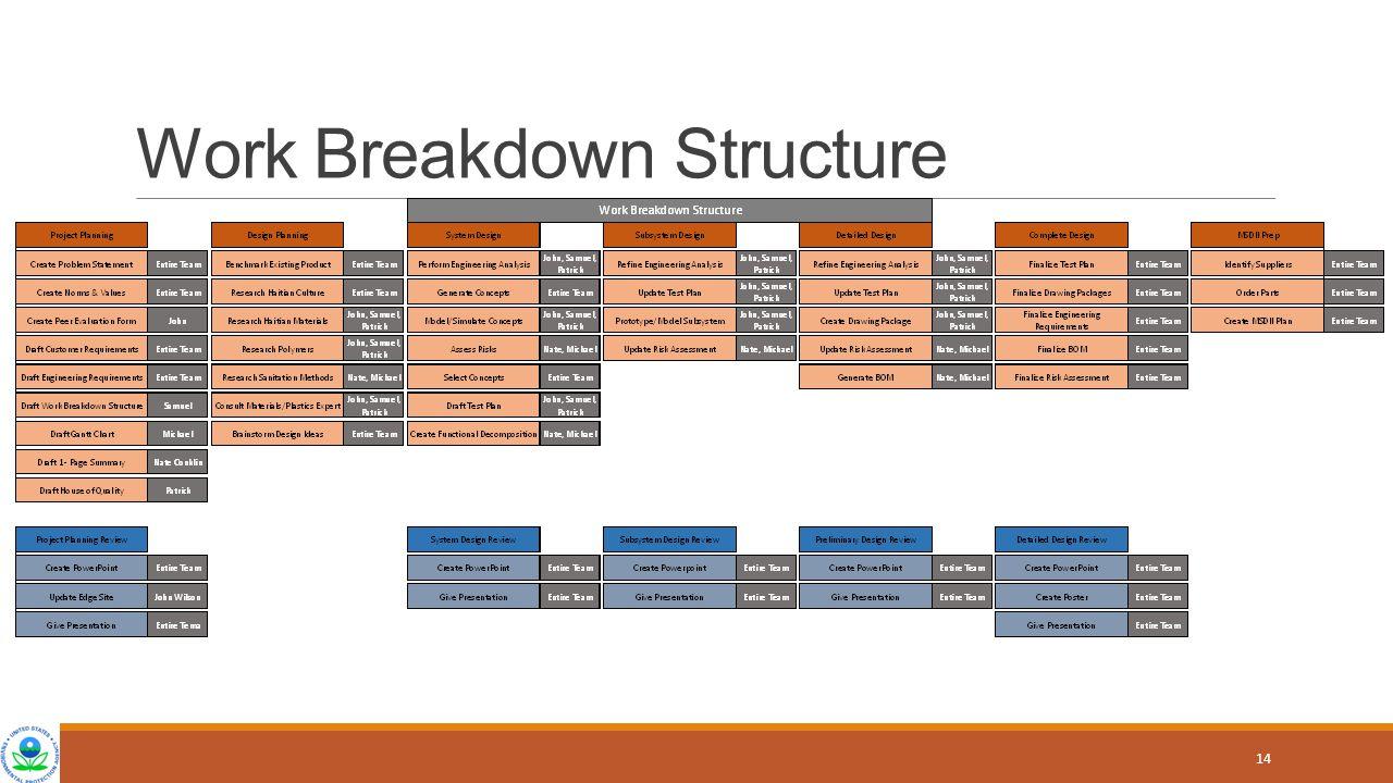 Work Breakdown Structure 14