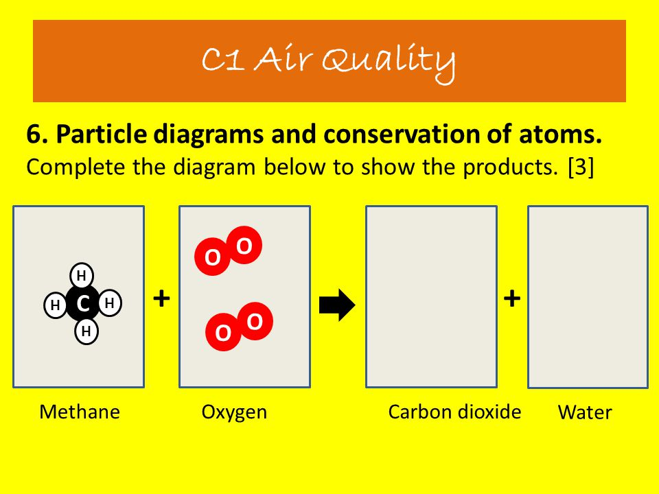 6. Particle diagrams and conservation of atoms. Complete the diagram below to show the products. [3] C1 Air Quality ++ MethaneOxygenCarbon dioxide Wat