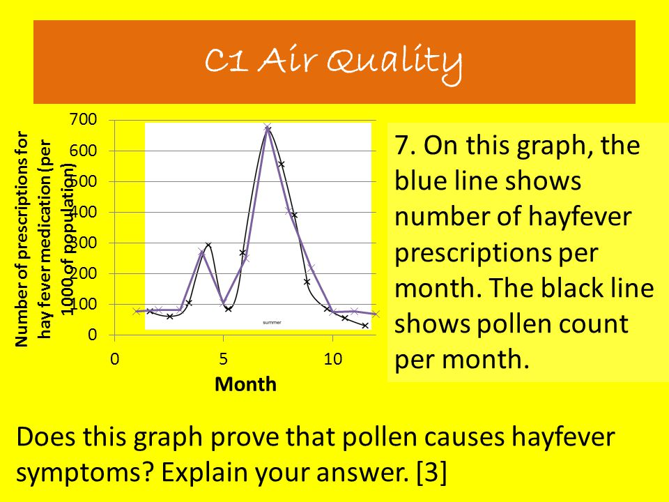 7. On this graph, the blue line shows number of hayfever prescriptions per month. The black line shows pollen count per month. C1 Air Quality Does thi