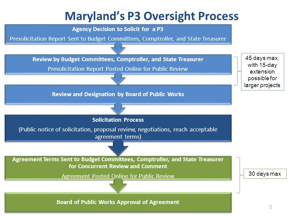 Maryland's P3 Oversight Process Board of Public Works Approval of Agreement Agreement Terms Sent to Budget Committees, Comptroller, and State Treasure