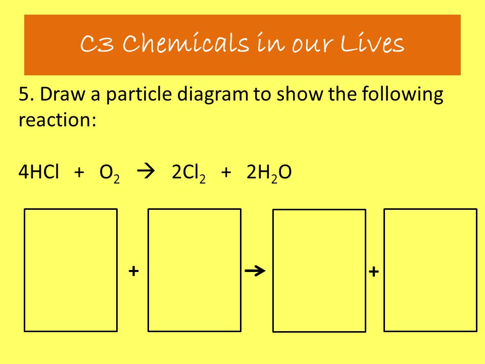 5. Draw a particle diagram to show the following reaction: 4HCl + O 2  2Cl 2 + 2H 2 O C3 Chemicals in our Lives + +