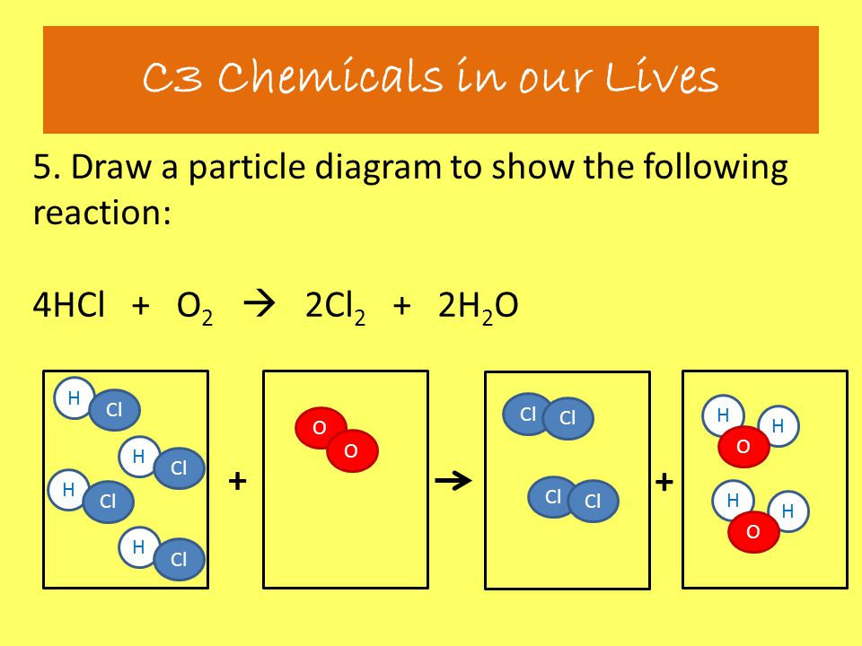 5. Draw a particle diagram to show the following reaction: 4HCl + O 2  2Cl 2 + 2H 2 O C3 Chemicals in our Lives + + H Cl H H H H H O O O H H O