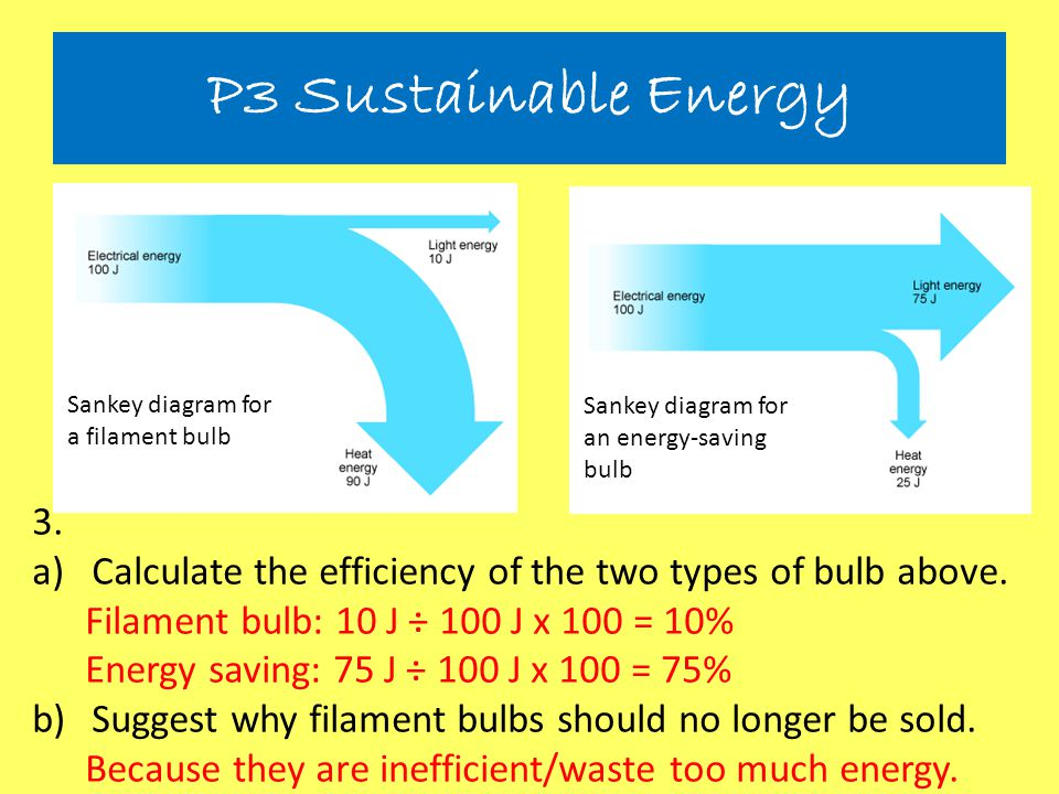 Sankey diagram for a filament bulb Sankey diagram for an energy-saving bulb 3. a)Calculate the efficiency of the two types of bulb above. Filament bul
