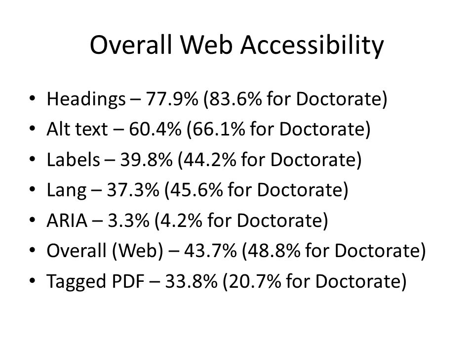 Overall Web Accessibility Headings – 77.9% (83.6% for Doctorate) Alt text – 60.4% (66.1% for Doctorate) Labels – 39.8% (44.2% for Doctorate) Lang – 37.3% (45.6% for Doctorate) ARIA – 3.3% (4.2% for Doctorate) Overall (Web) – 43.7% (48.8% for Doctorate) Tagged PDF – 33.8% (20.7% for Doctorate)