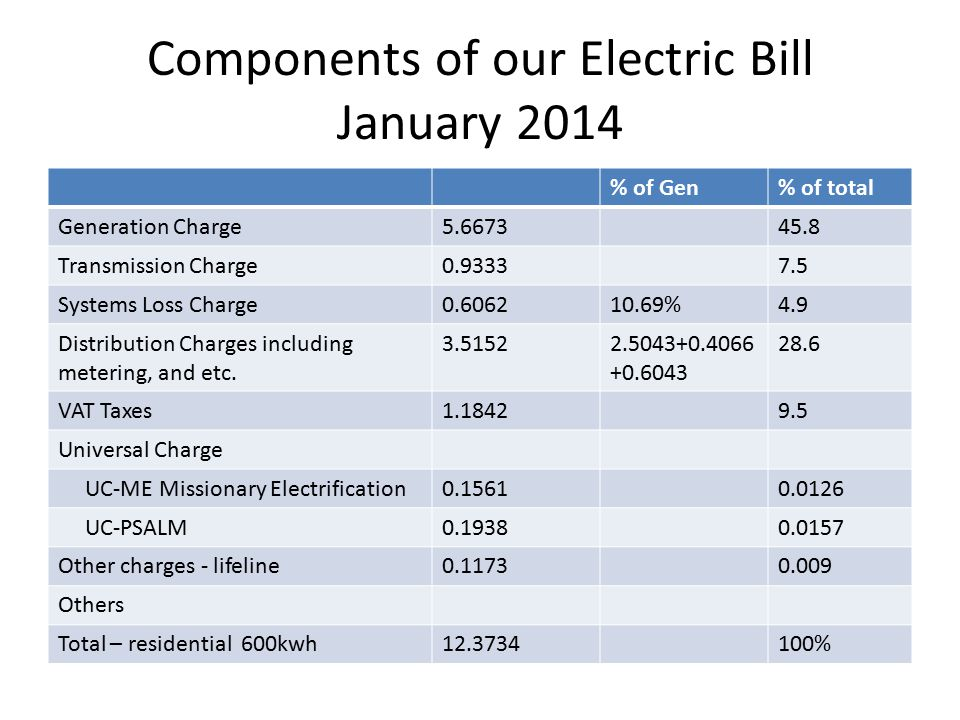 Components of our Electric Bill January 2014 % of Gen% of total Generation Charge5.667345.8 Transmission Charge0.93337.5 Systems Loss Charge0.606210.69%4.9 Distribution Charges including metering, and etc.