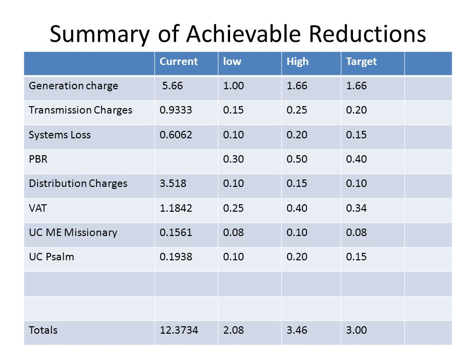 Summary of Achievable Reductions CurrentlowHighTarget Generation charge 5.661.001.66 Transmission Charges0.93330.150.250.20 Systems Loss0.60620.100.200.15 PBR0.300.500.40 Distribution Charges3.5180.100.150.10 VAT1.18420.250.400.34 UC ME Missionary0.15610.080.100.08 UC Psalm0.19380.100.200.15 Totals12.37342.083.463.00