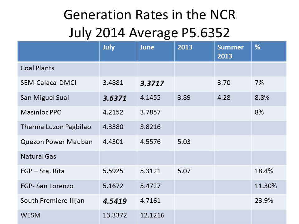 Generation Rates in the NCR July 2014 Average P5.6352 JulyJune2013Summer 2013 % Coal Plants SEM-Calaca DMCI3.4881 3.3717 3.707% San Miguel Sual 3.6371 4.14553.894.288.8% Masinloc PPC4.21523.78578% Therma Luzon Pagbilao4.33803.8216 Quezon Power Mauban4.43014.55765.03 Natural Gas FGP – Sta.