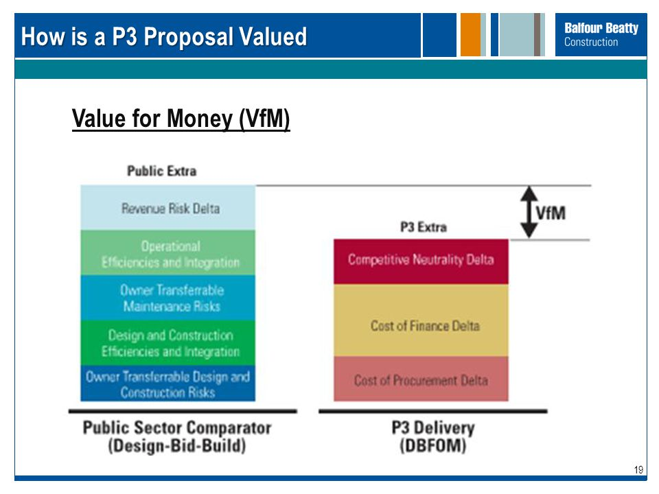 19 How is a P3 Proposal Valued Value for Money (VfM)