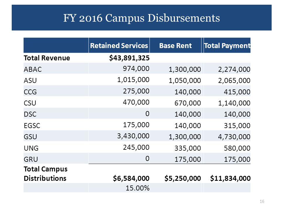 FY 2016 Campus Disbursements 16 Retained ServicesBase RentTotal Payment Total Revenue $43,891,325 ABAC 974,000 1,300,000 2,274,000 ASU 1,015,000 1,050