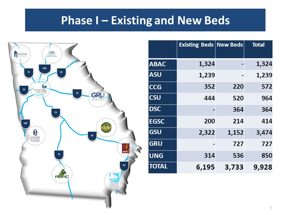 Phase I – Existing and New Beds 5 Existing BedsNew BedsTotal ABAC 1,324 - ASU 1,239 - CCG 352 220 572 CSU 444 520 964 DSC - 364 EGSC 200 214 414 GSU 2