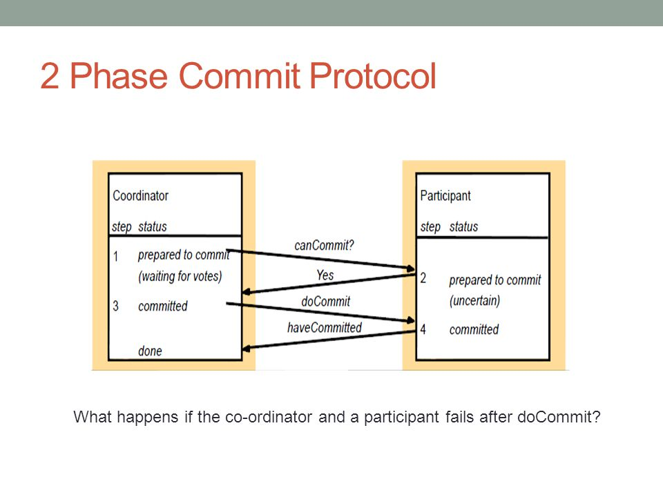 2 Phase Commit Protocol What happens if the co-ordinator and a participant fails after doCommit?