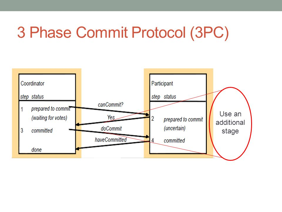3 Phase Commit Protocol (3PC) Use an additional stage