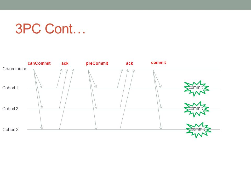 3PC Cont… Co-ordinator Cohort 1 Cohort 2 Cohort 3 canCommitackpreCommitack commit