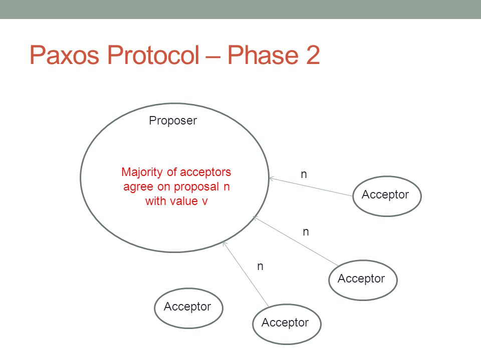 Paxos Protocol – Phase 2 23 Proposer Acceptor n n n Majority of acceptors agree on proposal n with value v