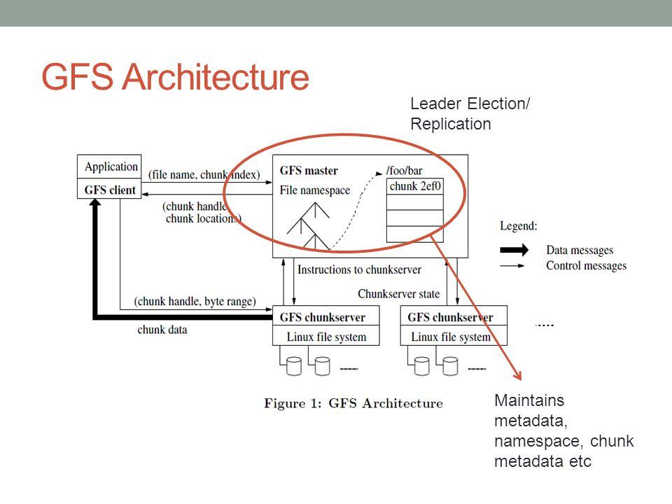 GFS Architecture Leader Election/ Replication Maintains metadata, namespace, chunk metadata etc