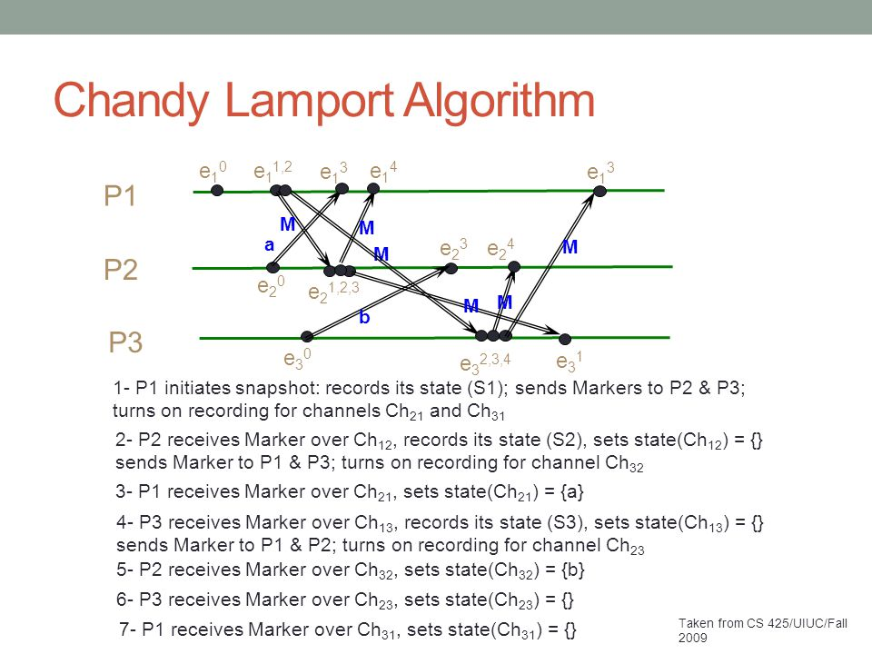 Chandy Lamport Algorithm P1 P2 P3 e10e10 e20e20 e23e23 e30e30 e13e13 a b M e 1 1,2 M 1- P1 initiates snapshot: records its state (S1); sends Markers to P2 & P3; turns on recording for channels Ch 21 and Ch 31 e 2 1,2,3 M M 2- P2 receives Marker over Ch 12, records its state (S2), sets state(Ch 12 ) = {} sends Marker to P1 & P3; turns on recording for channel Ch 32 e14e14 3- P1 receives Marker over Ch 21, sets state(Ch 21 ) = {a} e 3 2,3,4 M M 4- P3 receives Marker over Ch 13, records its state (S3), sets state(Ch 13 ) = {} sends Marker to P1 & P2; turns on recording for channel Ch 23 e24e24 5- P2 receives Marker over Ch 32, sets state(Ch 32 ) = {b} e31e31 6- P3 receives Marker over Ch 23, sets state(Ch 23 ) = {} e13e13 7- P1 receives Marker over Ch 31, sets state(Ch 31 ) = {} Taken from CS 425/UIUC/Fall 2009