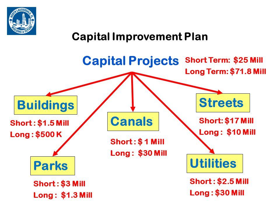 Capital Improvement Plan $50 Million City's Share $50 Million Grant from Public-Private Partner $100 million