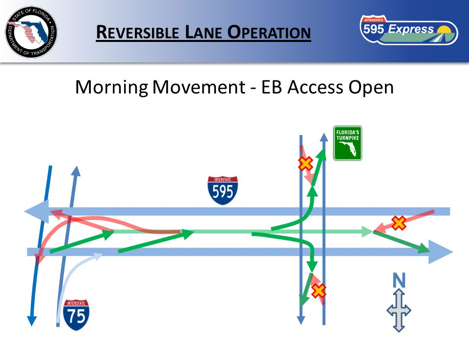 R EVERSIBLE L ANE O PERATION Morning Movement - EB Access Open N