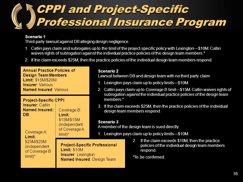 CPPI and Project-Specific Professional Insurance Program Coverage A: Limit: $25M/$25M (independent of Coverage B limit)* Coverage B: Limit: $15M/$15M