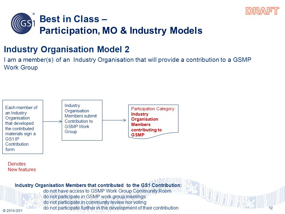 © 2013 GS1 © 2014 GS1 Best in Class – Participation, MO & Industry Models 12 Industry Organisation Model 2 I am a member(s) of an Industry Organisation that will provide a contribution to a GSMP Work Group Participation Category: Industry Organisation Members contributing to GSMP Each member of an Industry Organisation that developed the contributed materials sign a GS1 IP Contribution form Industry Organisation Members submit Contribution to GSMP Work Group Industry Organisation Members that contributed to the GS1 Contribution: do not have access to GSMP Work Group Community Room do not participate in GSMP work group meetings do not participate in community review nor voting do not participate further in the development of their contribution Denotes New features