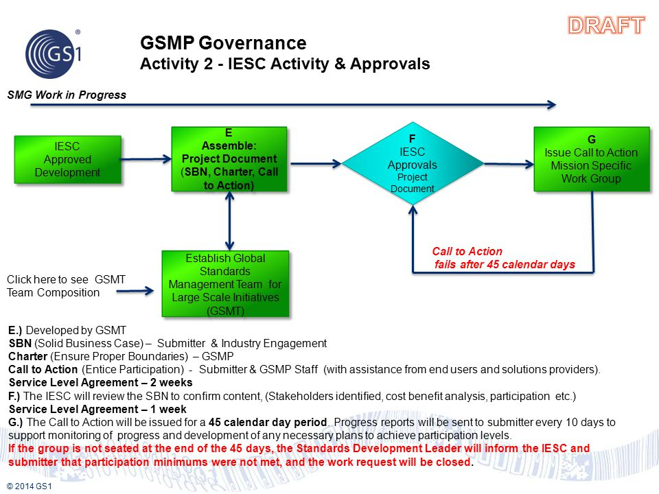 © 2013 GS1 © 2014 GS1 IESC Approved Development IESC Approved Development GSMP Governance Activity 2 - IESC Activity & Approvals E Assemble: Project Document (SBN, Charter, Call to Action) E Assemble: Project Document (SBN, Charter, Call to Action) Establish Global Standards Management Team for Large Scale Initiatives (GSMT) Establish Global Standards Management Team for Large Scale Initiatives (GSMT) SMG Work in Progress F IESC Approvals Project Document F IESC Approvals Project Document G Issue Call to Action Mission Specific Work Group G Issue Call to Action Mission Specific Work Group E.) Developed by GSMT SBN (Solid Business Case) – Submitter & Industry Engagement Charter (Ensure Proper Boundaries) – GSMP Call to Action (Entice Participation) - Submitter & GSMP Staff (with assistance from end users and solutions providers).