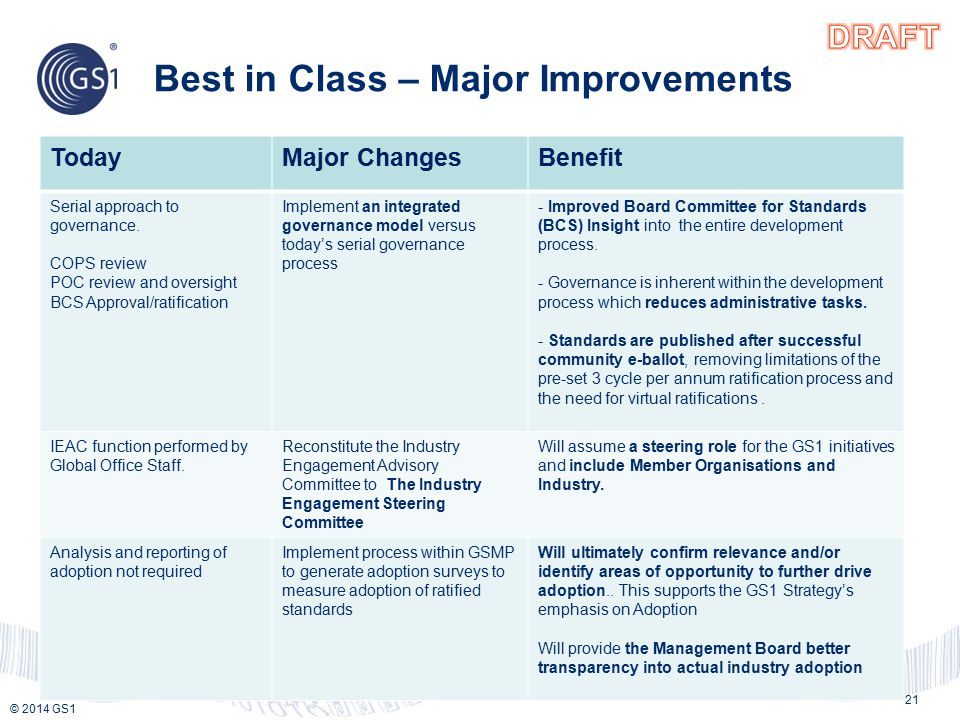 © 2013 GS1 © 2014 GS1 Best in Class – Major Improvements 21 TodayMajor ChangesBenefit Serial approach to governance.