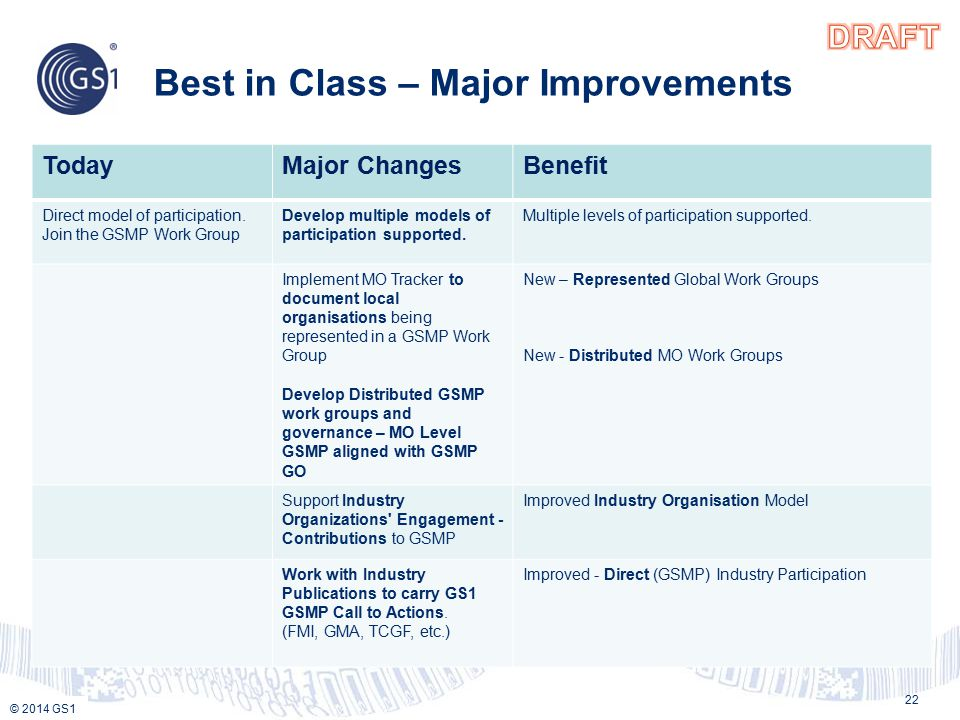 © 2013 GS1 © 2014 GS1 Best in Class – Major Improvements 22 TodayMajor ChangesBenefit Direct model of participation.