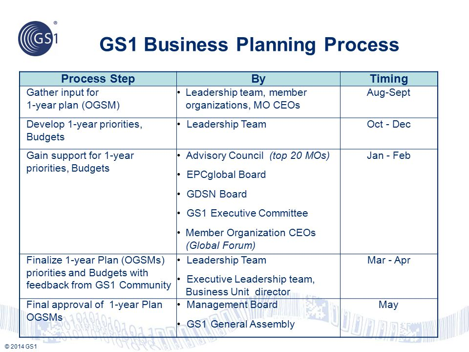 © 2013 GS1 © 2014 GS1 GS1 Business Planning Process Process StepByTiming Gather input for 1-year plan (OGSM) Leadership team, member organizations, MO CEOs Aug-Sept Develop 1-year priorities, Budgets Leadership TeamOct - Dec Gain support for 1-year priorities, Budgets Advisory Council (top 20 MOs)Jan - Feb EPCglobal Board GDSN Board GS1 Executive Committee Member Organization CEOs (Global Forum) Finalize 1-year Plan (OGSMs) priorities and Budgets with feedback from GS1 Community Leadership TeamMar - Apr Executive Leadership team, Business Unit director Final approval of 1-year Plan OGSMs Management BoardMay GS1 General Assembly