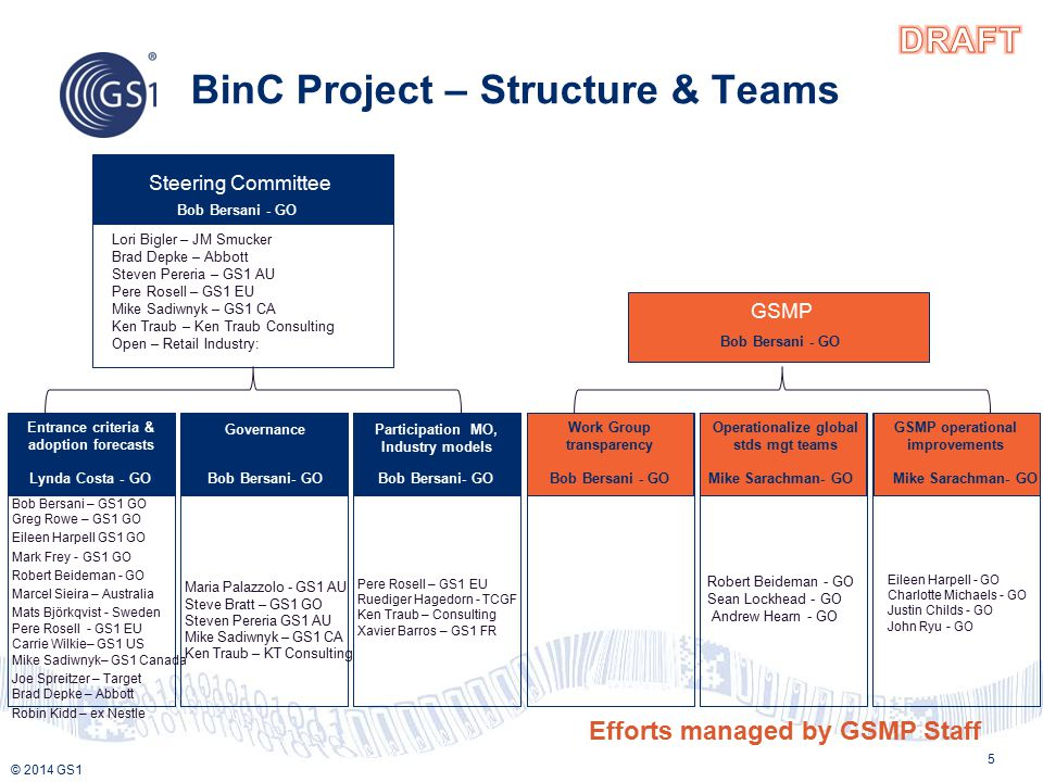 © 2014 GS1 BinC Project – Structure & Teams 5 Bob Bersani – GS1 GO Greg Rowe – GS1 GO Eileen Harpell GS1 GO Mark Frey - GS1 GO Robert Beideman - GO Marcel Sieira – Australia Mats Björkqvist - Sweden Pere Rosell - GS1 EU Carrie Wilkie– GS1 US Mike Sadiwnyk– GS1 Canada Joe Spreitzer – Target Brad Depke – Abbott Robin Kidd – ex Nestle Maria Palazzolo - GS1 AU Steve Bratt – GS1 GO Steven Pereria GS1 AU Mike Sadiwnyk – GS1 CA Ken Traub – KT Consulting Pere Rosell – GS1 EU Ruediger Hagedorn - TCGF Ken Traub – Consulting Xavier Barros – GS1 FR Robert Beideman - GO Sean Lockhead - GO Andrew Hearn - GO Eileen Harpell - GO Charlotte Michaels - GO Justin Childs - GO John Ryu - GO GovernanceParticipation, MO, Industry models Work Group transparency Operationalize global stds mgt teams GSMP operational improvements Lori Bigler – JM Smucker Brad Depke – Abbott Steven Pereria – GS1 AU Pere Rosell – GS1 EU Mike Sadiwnyk – GS1 CA Ken Traub – Ken Traub Consulting Open – Retail Industry: Steering Committee Bob Bersani - GO Entrance criteria & adoption forecasts Lynda Costa - GOBob Bersani- GO GSMP Bob Bersani - GO Mike Sarachman- GO Bob Bersani- GO Efforts managed by GSMP Staff