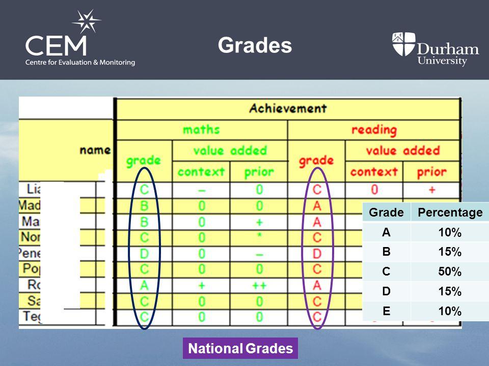 GradePercentage A10% B15% C50% D15% E10% National Grades Grades