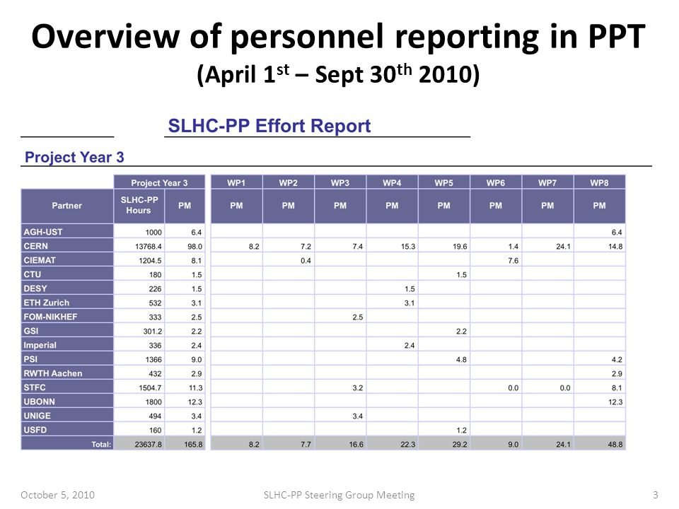 Personnel Overall Status In blue: data not available In red: data for P3 (6 months) WP leaders to inform partners of current situation and to suggest reaching ≥100% at the end of P3 October 5, 2010SLHC-PP Steering Group Meeting4