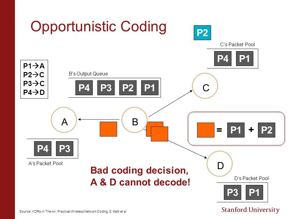 Opportunistic Coding P1P2P3P4 P3P4 P1P4 P1P3 = P1P2 + AB C D Bad coding decision, A & D cannot decode! P1  A P2  C P3  C P4  D B's Output Queue C'