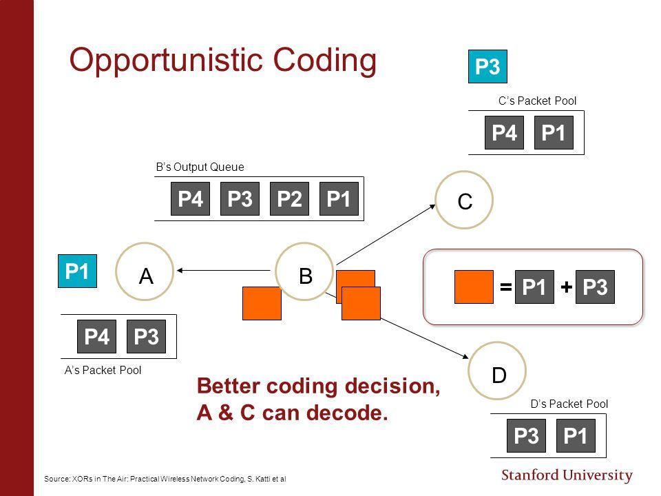 Opportunistic Coding P1P2P3P4 P3P4 P1P4 P1P3 = P1P3 + P1 AB C D B's Output Queue C's Packet Pool D's Packet Pool A's Packet Pool Better coding decisio