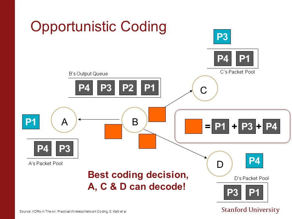 Opportunistic Coding P1P2P3P4 P3P4 P1P4 P1P3 = P1P3 + P1 P4 + AB C D B's Output Queue C's Packet Pool D's Packet Pool A's Packet Pool Best coding deci