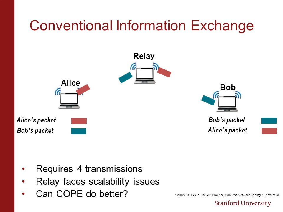 Conventional Information Exchange Bob Relay Alice ' s packet Bob ' s packet Alice ' s packet Requires 4 transmissions Relay faces scalability issues C