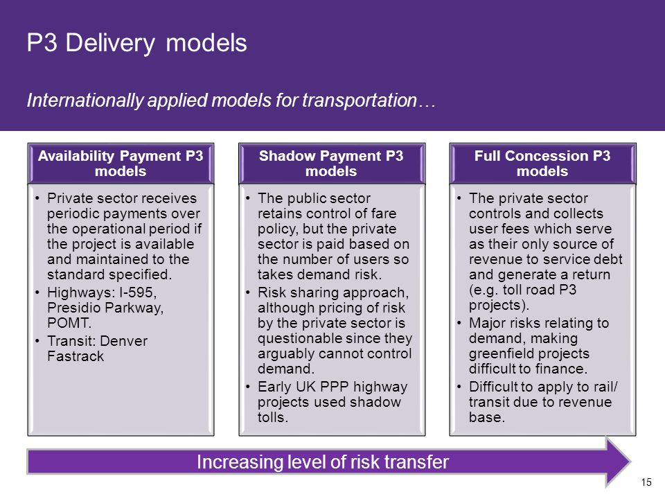 P3 Delivery models Internationally applied models for transportation… 15 Availability Payment P3 models Private sector receives periodic payments over the operational period if the project is available and maintained to the standard specified.