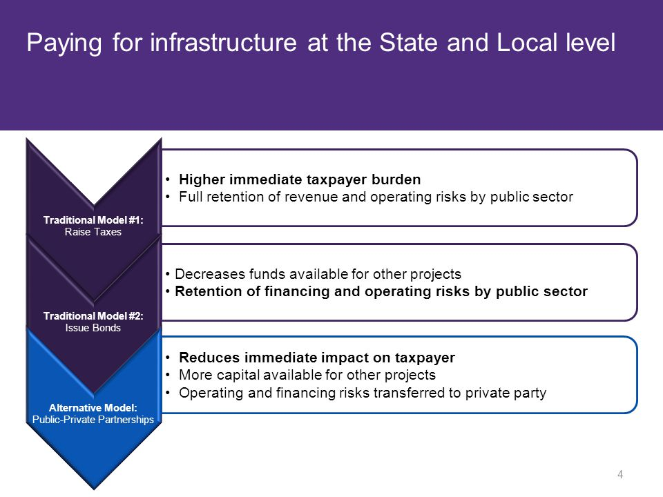 Paying for infrastructure at the State and Local level Traditional Model #1: Raise Taxes Higher immediate taxpayer burden Full retention of revenue and operating risks by public sector Traditional Model #2: Issue Bonds Decreases funds available for other projects Retention of financing and operating risks by public sector Alternative Model: Public-Private Partnerships Reduces immediate impact on taxpayer More capital available for other projects Operating and financing risks transferred to private party 4