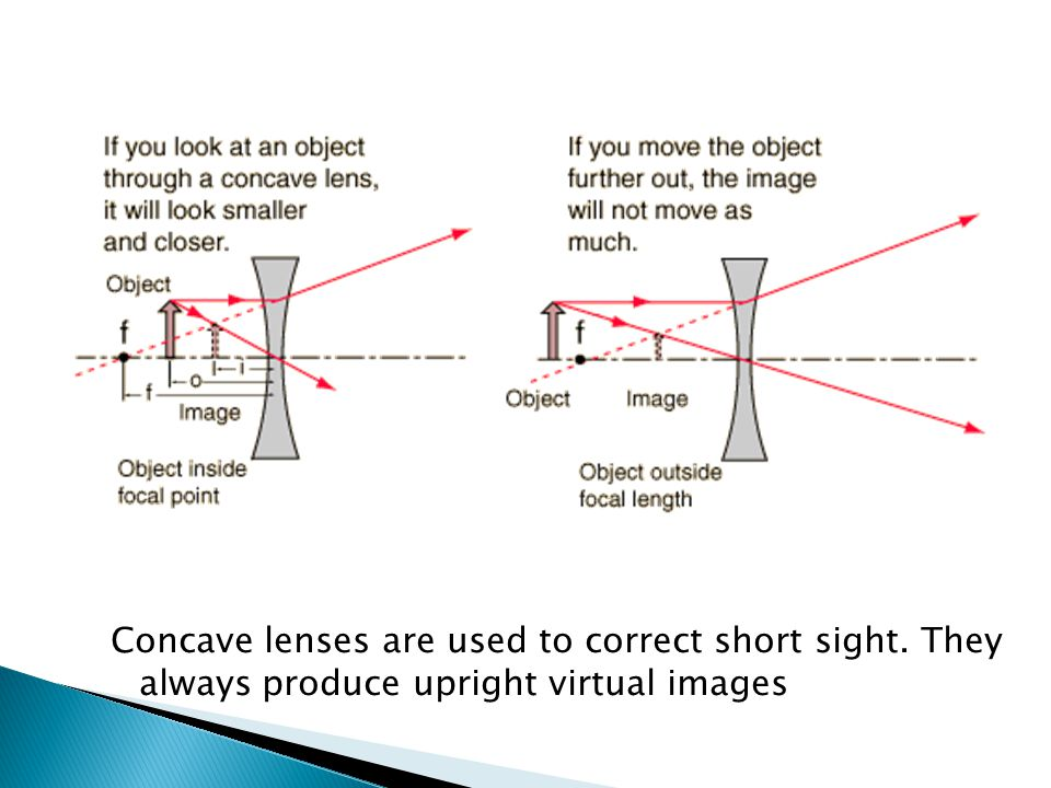 Concave lenses are used to correct short sight. They always produce upright virtual images