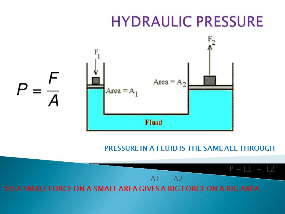 PRESSURE IN A FLUID IS THE SAME ALL THROUGH P = F1 = F2 A1 A2 SO A SMALL FORCE ON A SMALL AREA GIVES A BIG FORCE ON A BIG AREA