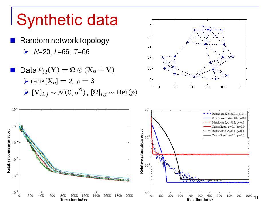 11 Synthetic data Random network topology  N=20, L=66, T=66 Data ,