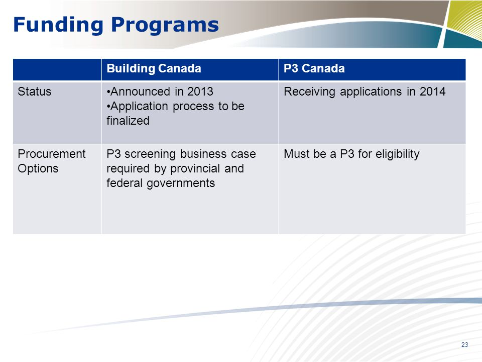 23 Funding Programs Building CanadaP3 Canada StatusAnnounced in 2013 Application process to be finalized Receiving applications in 2014 Procurement Op