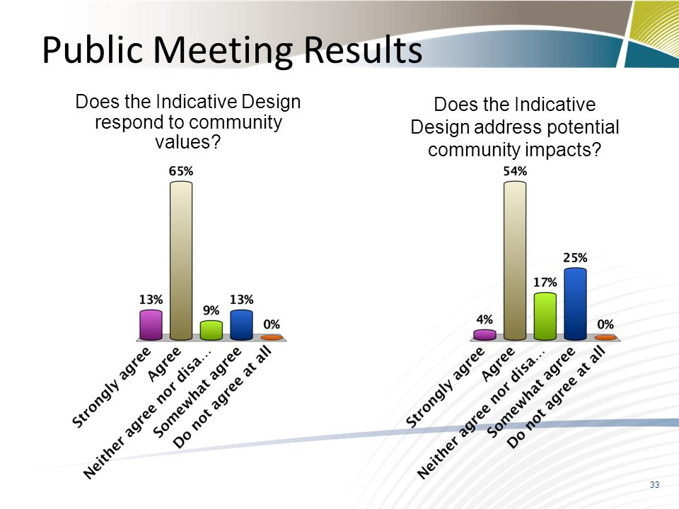 33 Public Meeting Results Does the Indicative Design respond to community values? Does the Indicative Design address potential community impacts?